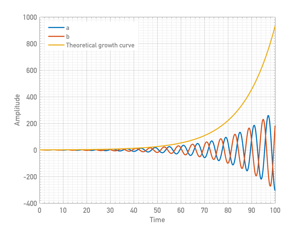 growthcurve_detuned_highamp