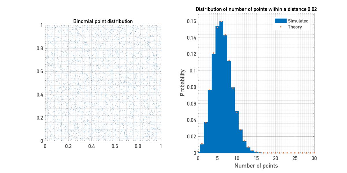 BinomialPoints