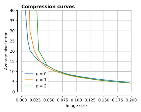 compression_curve_0-2.png