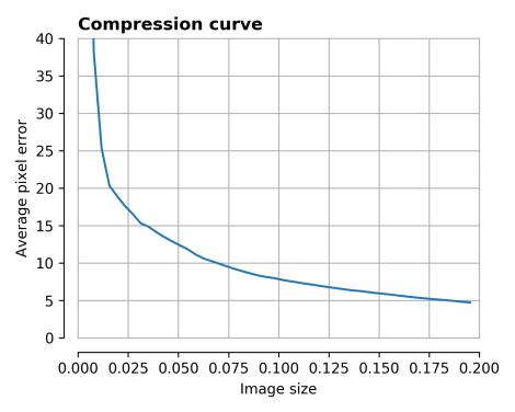 compression_curve_0.png