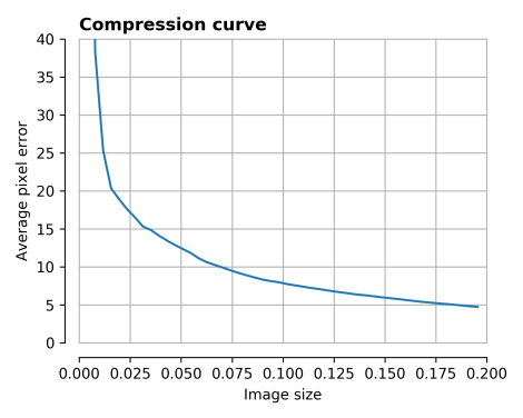 compression_curve_0.png